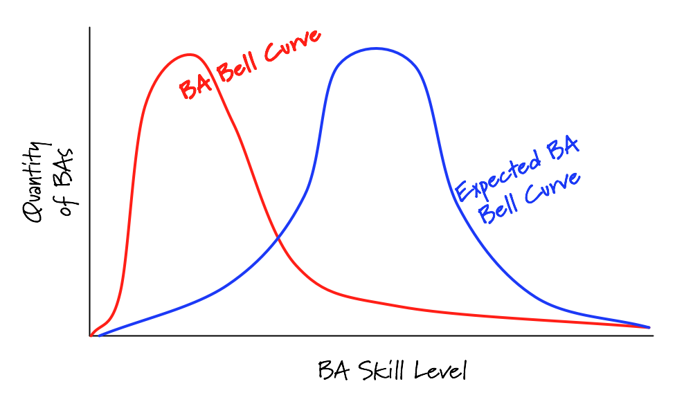 Expected versus Actual BA Skill Levels
