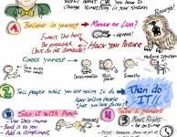 """Visual summary of """"Consulting Secrets of Effective Communication"""" for Mix-IT 2014 in Lyon, France"""